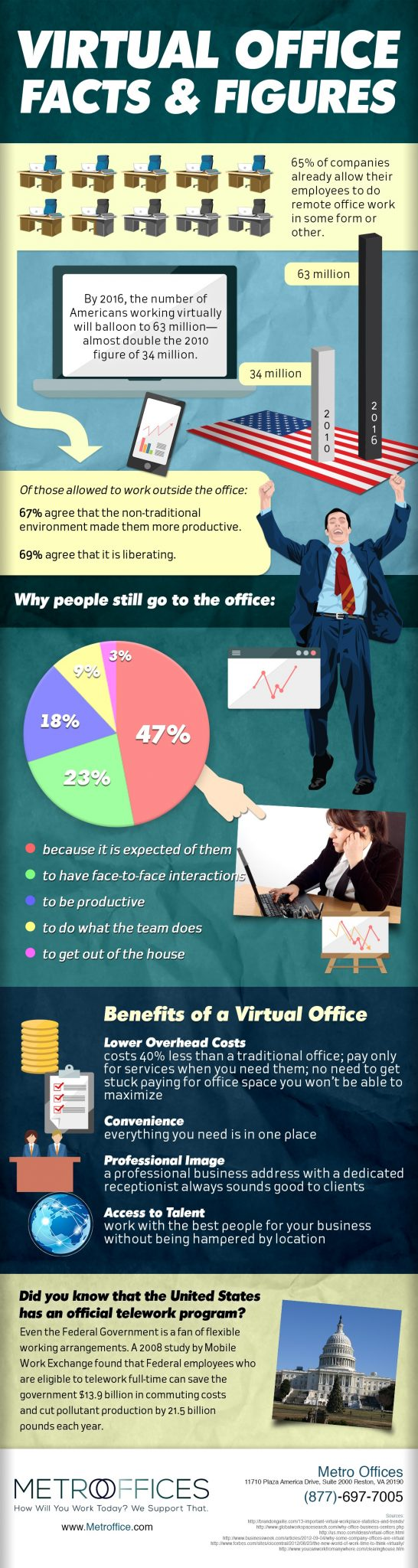Virtual Office Facts and Figures